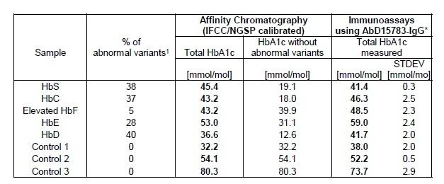 Anti Human HbA1c Antibody, clone AbD15783_IgG1 thumbnail image 3