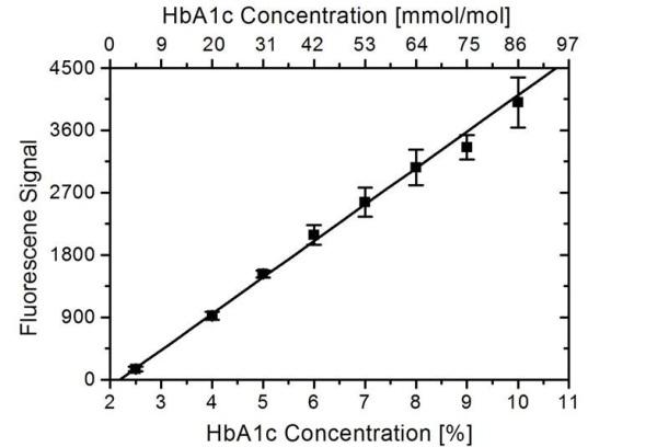 Anti Human HbA1c Antibody, clone AbD15785 thumbnail image 1