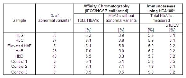 Anti Human HbA1c Antibody, clone AbD15785 thumbnail image 2