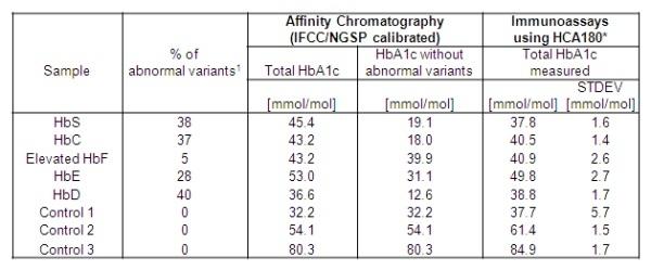 Anti Human HbA1c Antibody, clone AbD15785 thumbnail image 3