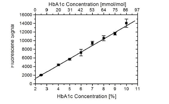 Anti Human HbA1c Antibody, clone AbD15785_IgG1 thumbnail image 1