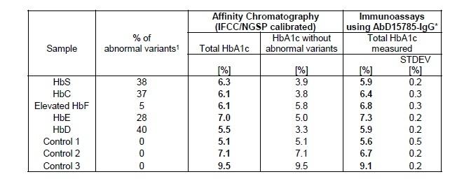Anti Human HbA1c Antibody, clone AbD15785_IgG1 thumbnail image 2