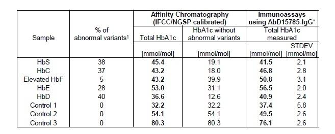 Anti Human HbA1c Antibody, clone AbD15785_IgG1 thumbnail image 3