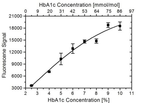 Anti Human HbA1c Antibody, clone AbD15790 thumbnail image 1