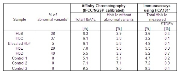 Anti Human HbA1c Antibody, clone AbD15790 thumbnail image 2