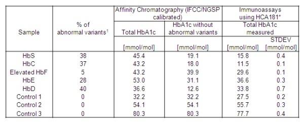 Anti Human HbA1c Antibody, clone AbD15790 thumbnail image 3
