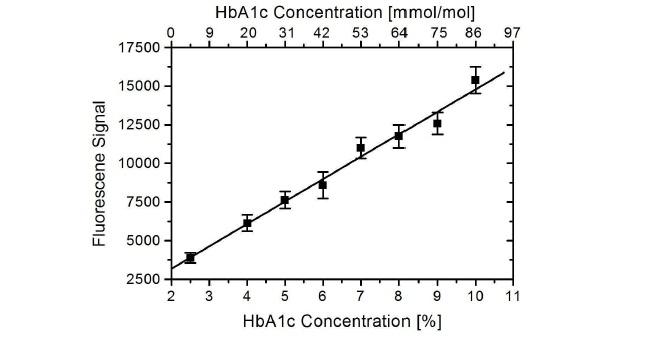 Anti Human HbA1c Antibody, clone AbD15790_IgG1 thumbnail image 1