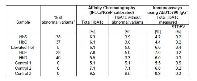 Anti Human HbA1c Antibody, clone AbD15790_IgG1 thumbnail image 2
