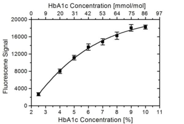 Anti Human HbA1c Antibody, clone AbD15792 thumbnail image 1