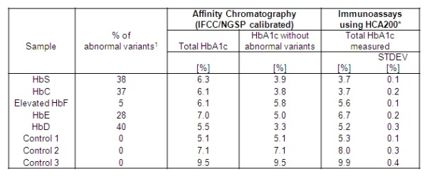 Anti Human HbA1c Antibody, clone AbD15792 thumbnail image 2