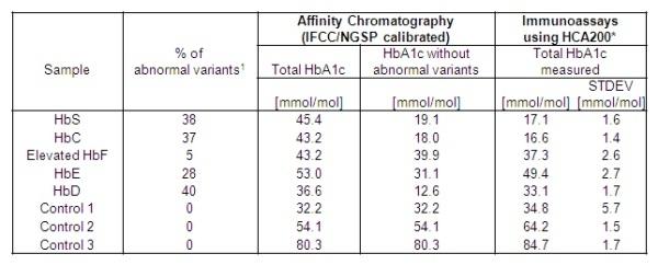 Anti Human HbA1c Antibody, clone AbD15792 thumbnail image 3