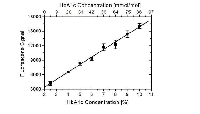 Anti Human HbA1c Antibody, clone AbD15792_IgG1 thumbnail image 1