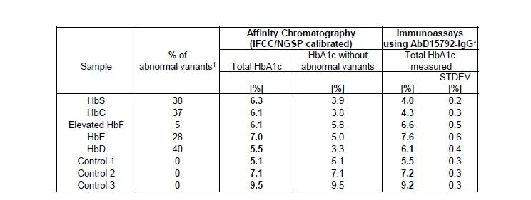 Anti Human HbA1c Antibody, clone AbD15792_IgG1 thumbnail image 2