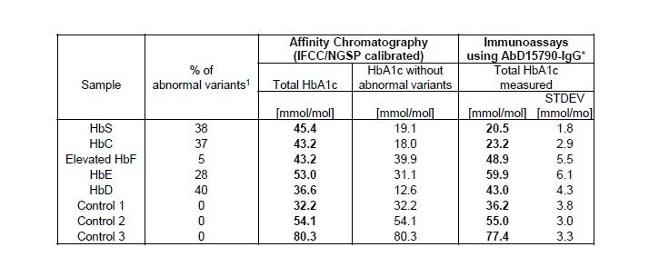 Anti Human HbA1c Antibody, clone AbD15792_IgG1 thumbnail image 3