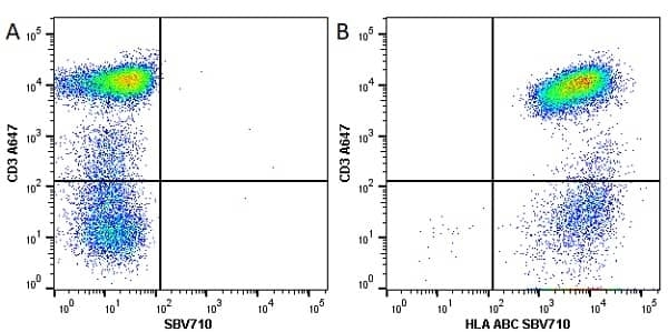 Anti Human HLA ABC Antibody, clone W6/32 thumbnail image 11