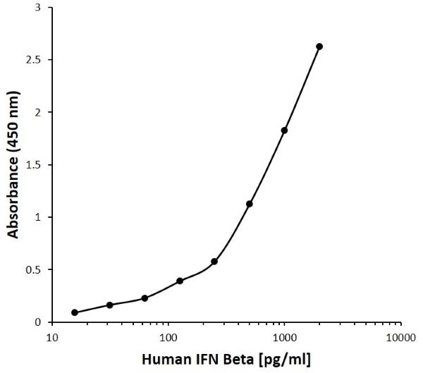 Anti Human IFN Beta Antibody, clone F03-2G4 gallery image 1