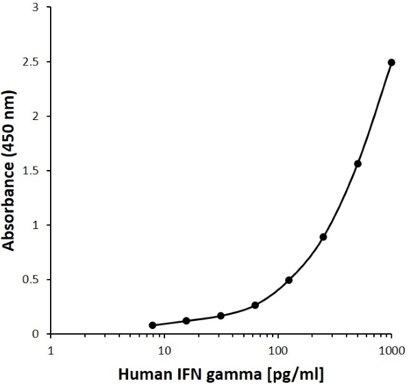 Anti Human IFN Gamma Antibody, clone 18F11G6 gallery image 1
