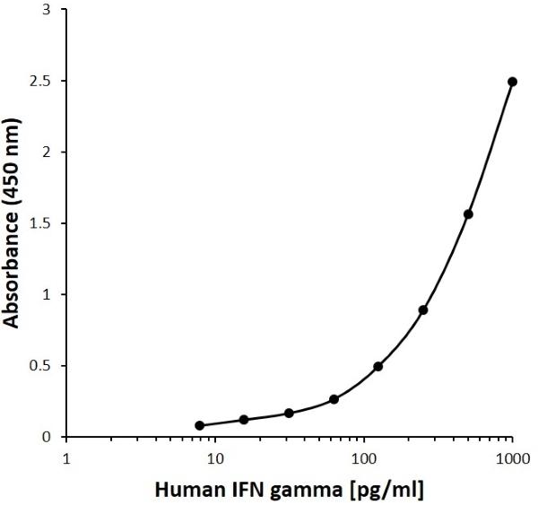 Anti Human IFN Gamma Antibody, clone 8C4H9 gallery image 1