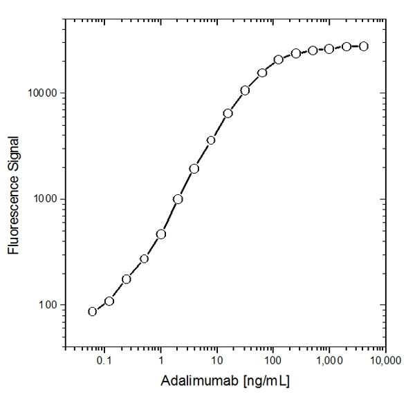 Anti Human IgG (Fc) CH2 Domain Antibody, clone MK 1 A6 thumbnail image 1