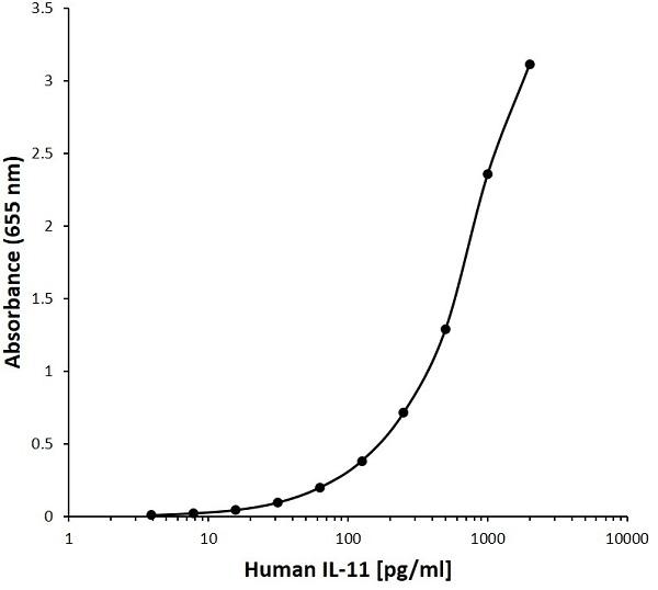 Anti Human Interleukin-11 Antibody, clone D08-4C12 gallery image 1
