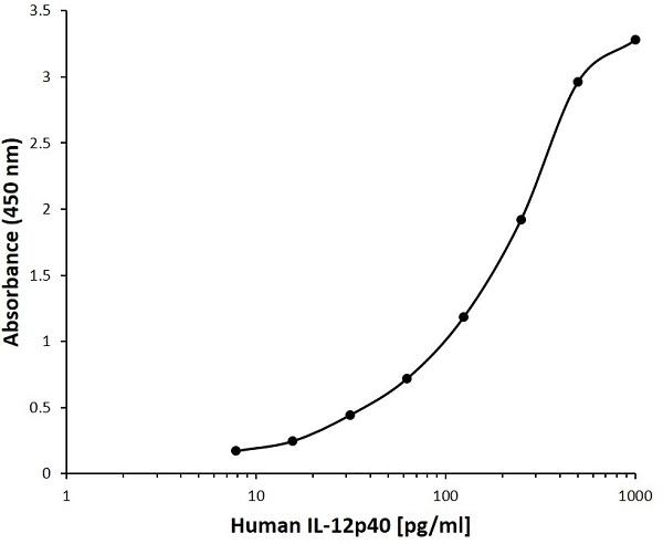 Anti Human Interleukin-12 p40 Antibody, clone D14-5G11 gallery image 1