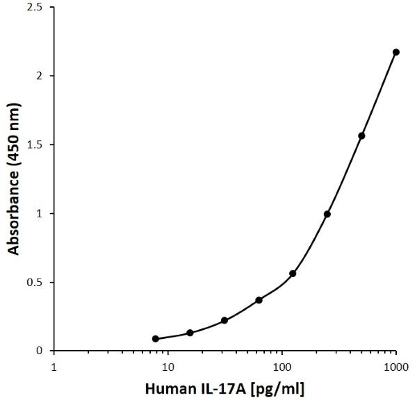 Anti Human Interleukin-17A Antibody, clone F01.1-5D10 gallery image 1