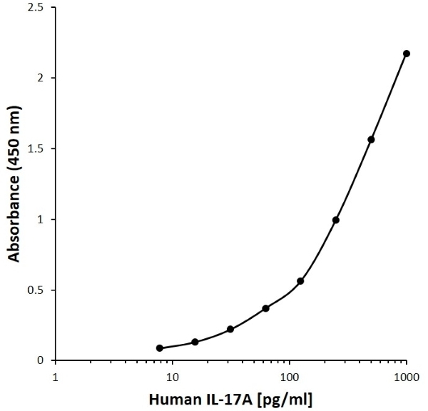 Anti Human Interleukin-17A Antibody, clone H06-4H4 gallery image 1