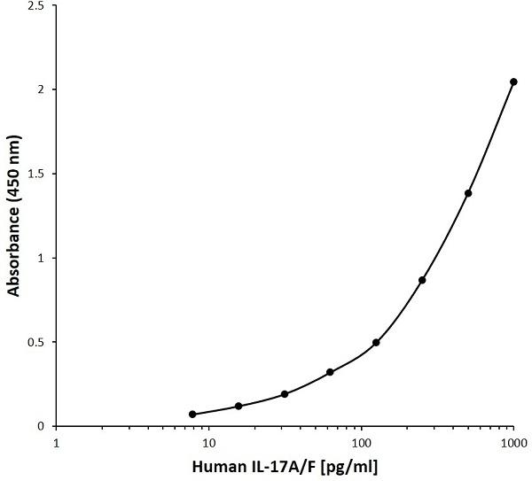 Anti Human Interleukin-17A/F Antibody, clone D01-1C2 gallery image 1