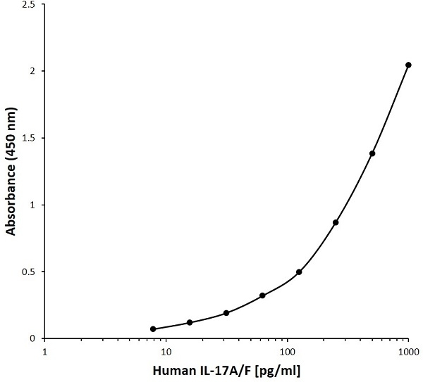 Anti Human Interleukin-17A/F Antibody, clone I07-5E4 gallery image 1