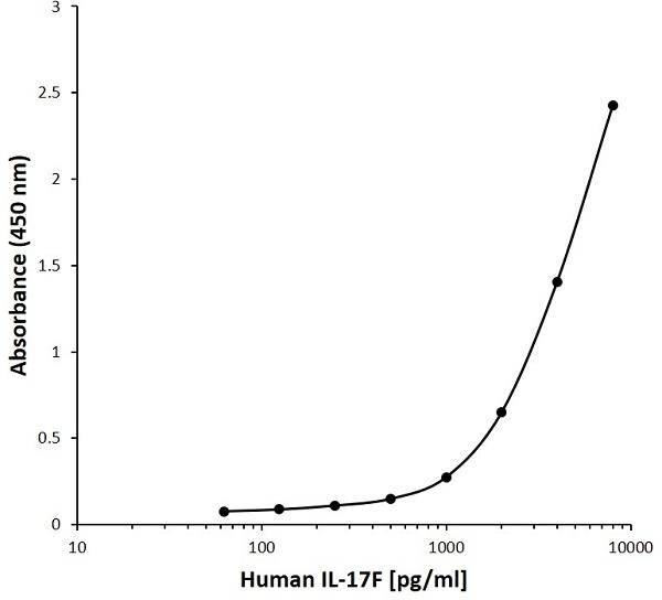 Anti Human Interleukin-17F Antibody, clone I08-5H8 gallery image 1