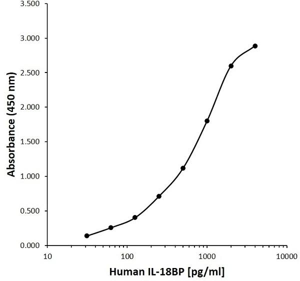Anti Human INTERLEUKIN-18BP Antibody, clone A07-5D2 gallery image 1