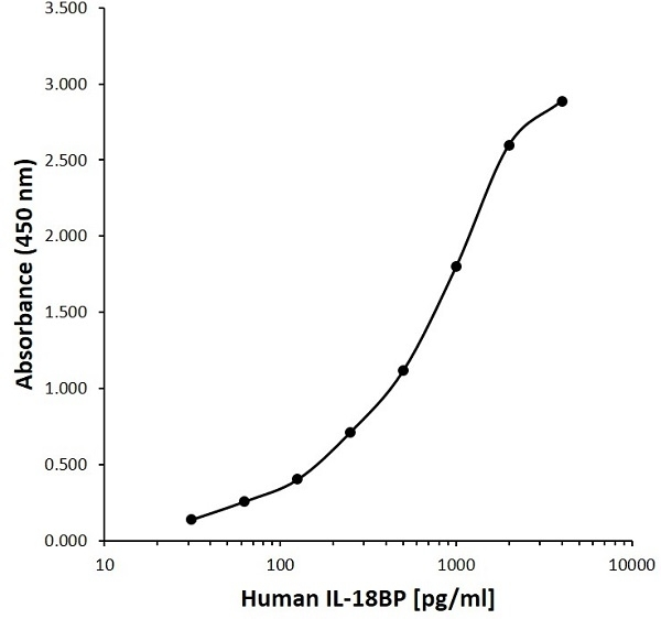 Anti Human INTERLEUKIN-18BP Antibody, clone B01-3E12 gallery image 1