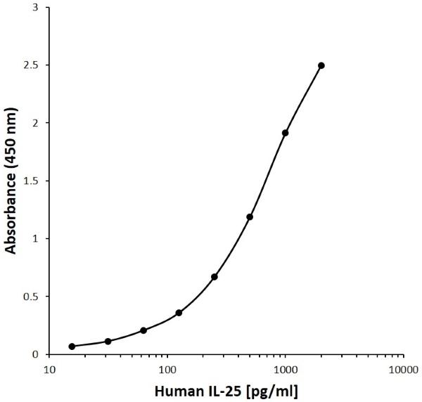 Anti Human Interleukin-25 Antibody, clone A09-3D10 gallery image 1