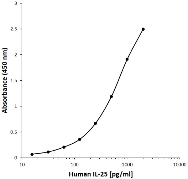Anti Human Interleukin-25 Antibody, clone A14-3D2 gallery image 1