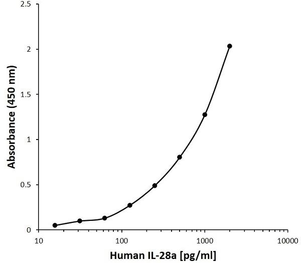 Anti Human INTERLEUKIN-28A Antibody, clone G04-5A2 gallery image 1