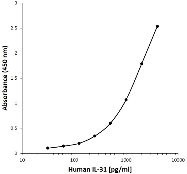 Anti Human Interleukin-31 Antibody, clone A12-2F7 gallery image 1