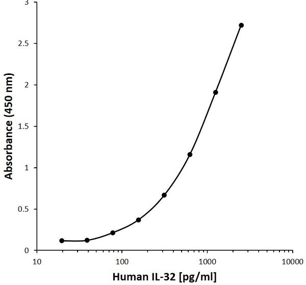 Anti Human Interleukin-32 Antibody, clone E03-4C9 gallery image 1