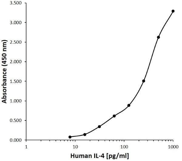 Anti Human Interleukin-4 Antibody, clone B03-6A7 gallery image 1