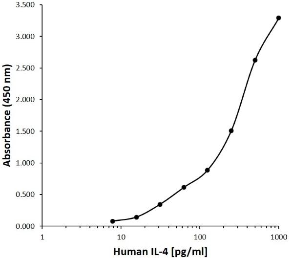 Anti Human Interleukin-4 Antibody, clone B04-9E1 gallery image 1