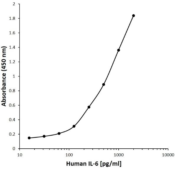 Anti Human Interleukin-6 Antibody, clone J06-1E12 gallery image 1