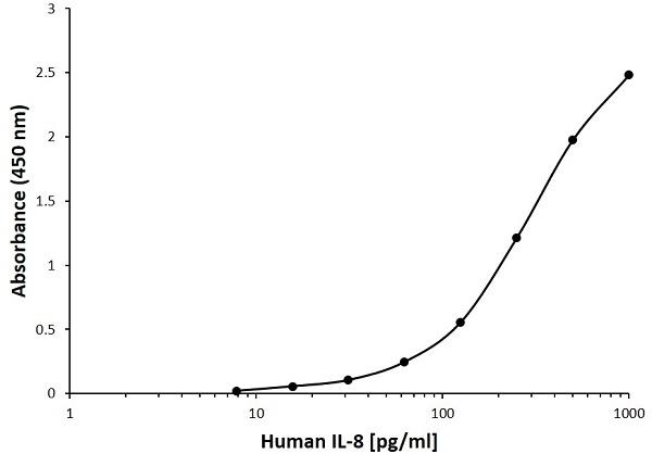 Anti Human Interleukin-8 Antibody, clone 4F8A4 gallery image 1