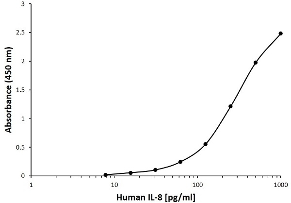 Anti Human Interleukin-8 Antibody, clone 8C9E2 gallery image 1