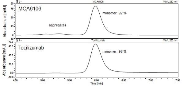 Anti IL6R (Tocilizumab Biosimilar) Antibody, clone rhPM-1 thumbnail image 2