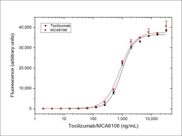 Anti IL6R (Tocilizumab Biosimilar) Antibody, clone rhPM-1 thumbnail image 3