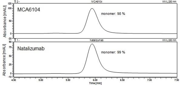Anti Integrin Alpha 4 (Natalizumab Biosimilar) Antibody, clone Natalizumab thumbnail image 2
