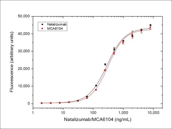 Anti Integrin Alpha 4 (Natalizumab Biosimilar) Antibody, clone Natalizumab thumbnail image 3