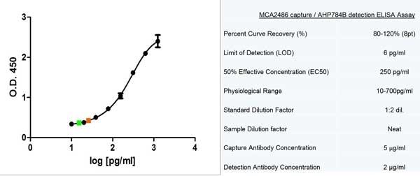 Anti Human MCP-1 Antibody, clone 2.2-4A4-1A11 thumbnail image 3