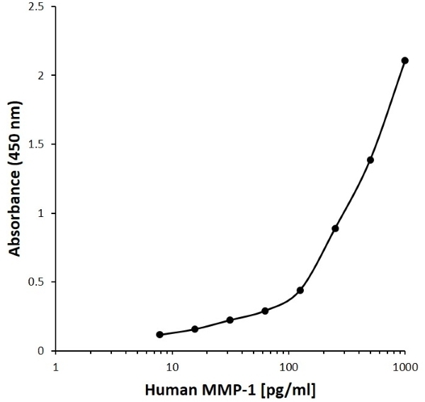 Anti Human MMP-1 Antibody, clone F09-3C7 gallery image 1