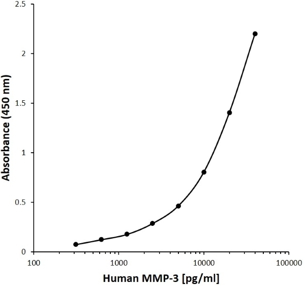 Anti Human MMP-3 Antibody, clone G05-6A10 gallery image 1