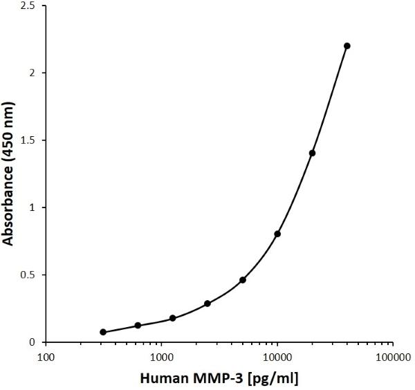 Anti Human MMP-3 Antibody, clone I08-9G7 gallery image 1